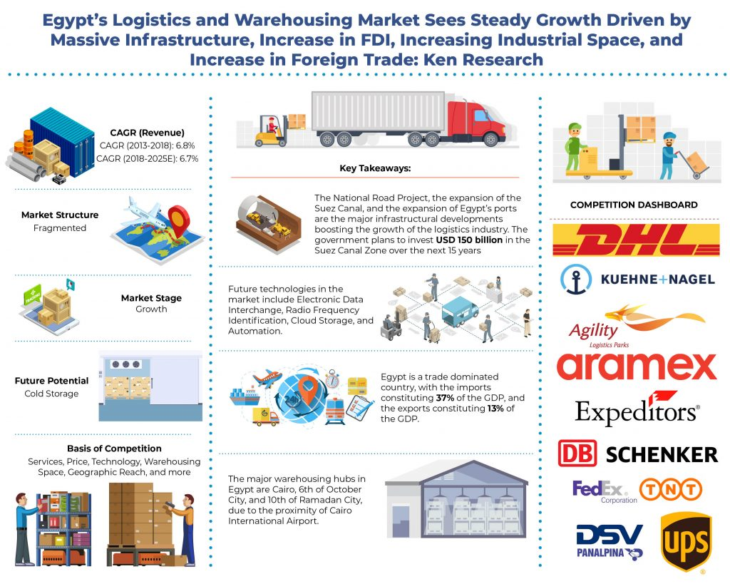egypt-logistics-and-warehousing-market