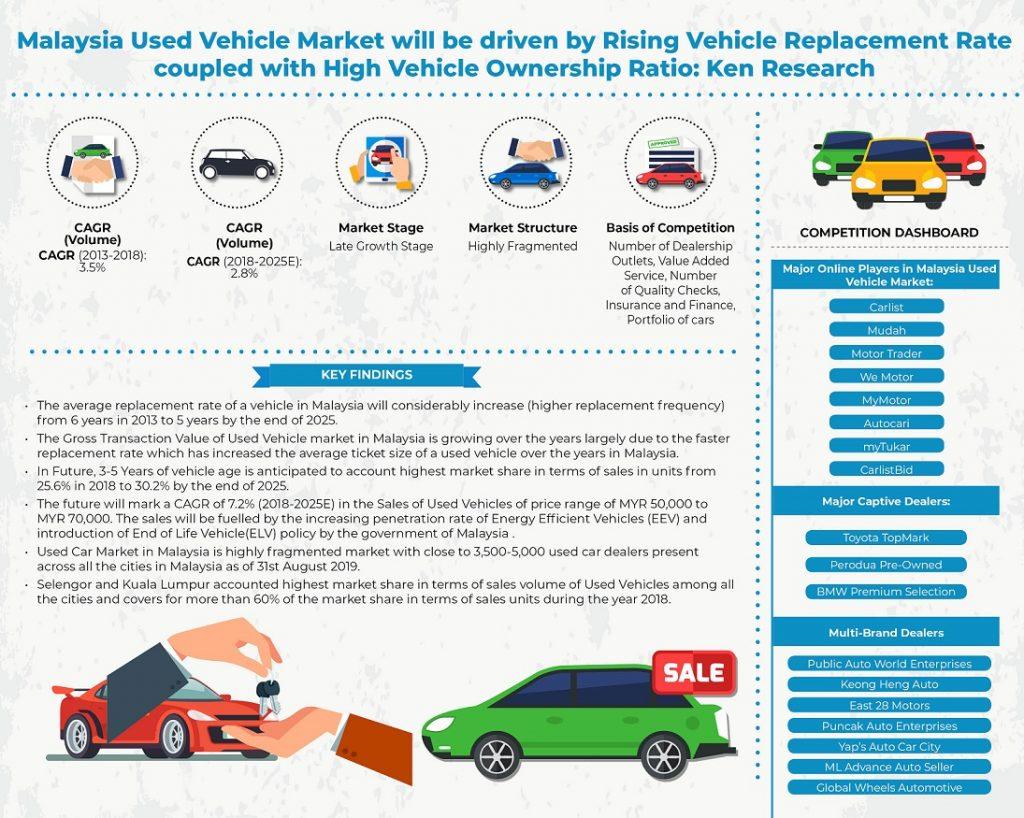 malaysia-used-vehicle-market