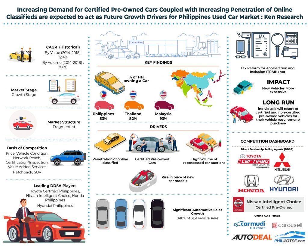 philippines-used-car-market