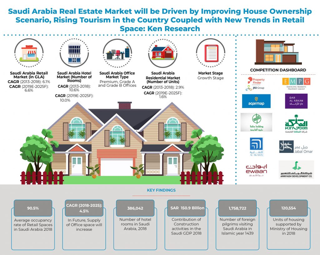 saudi-arabia-real-estate-market_infographic