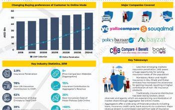 uae-online-insurance-industry