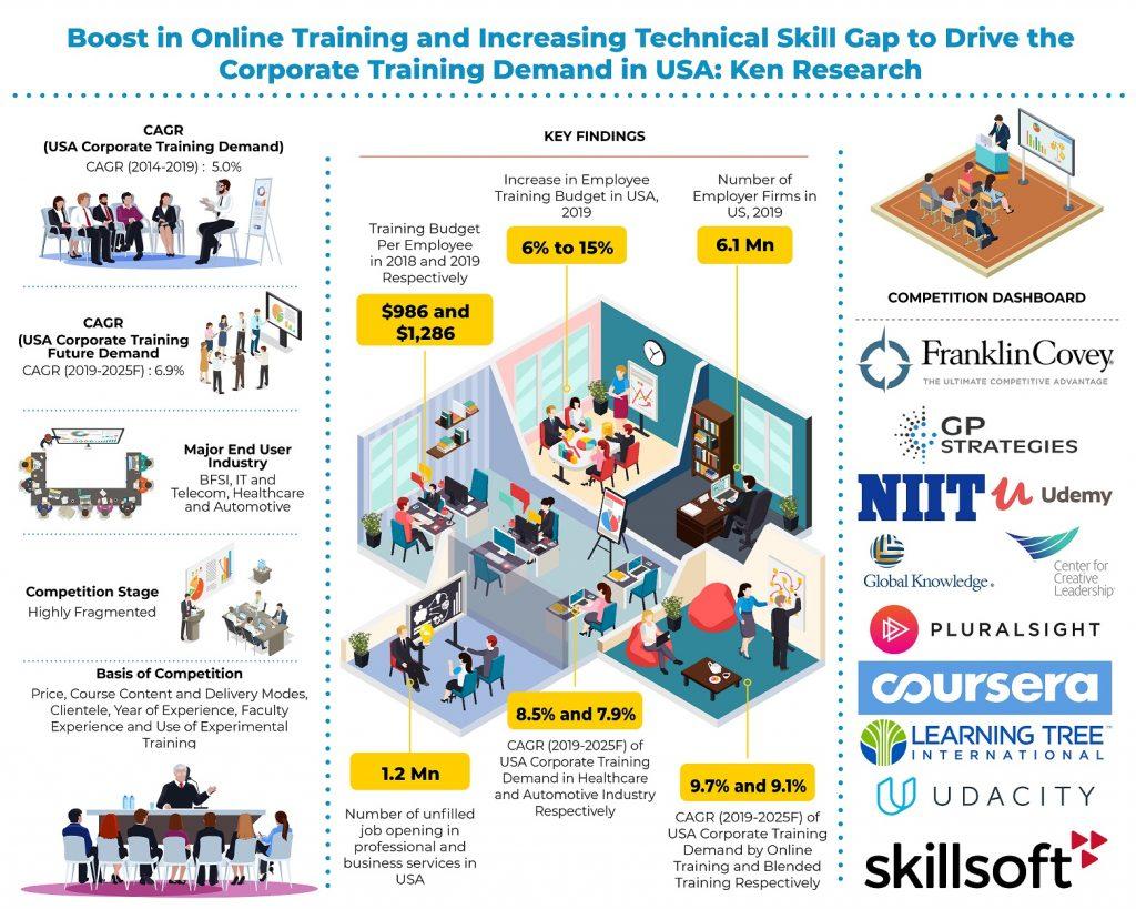 usa-corporate-training-market_5ea02f2c29482
