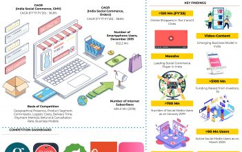India Social E-Commerce Market