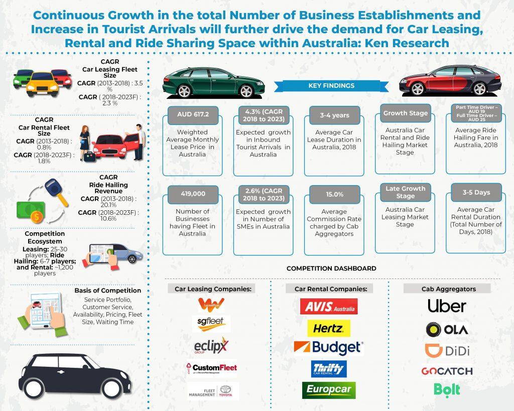 australia-car-leasing-and-rental-market