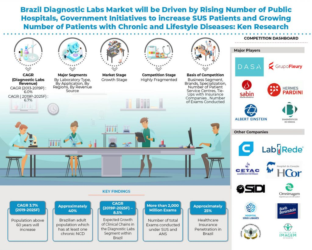 brazil-diagnostic-labs-market