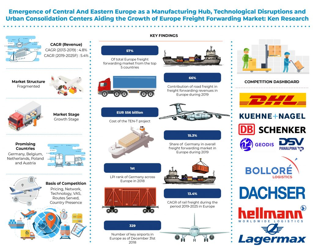 europe-freight-forwarding-market