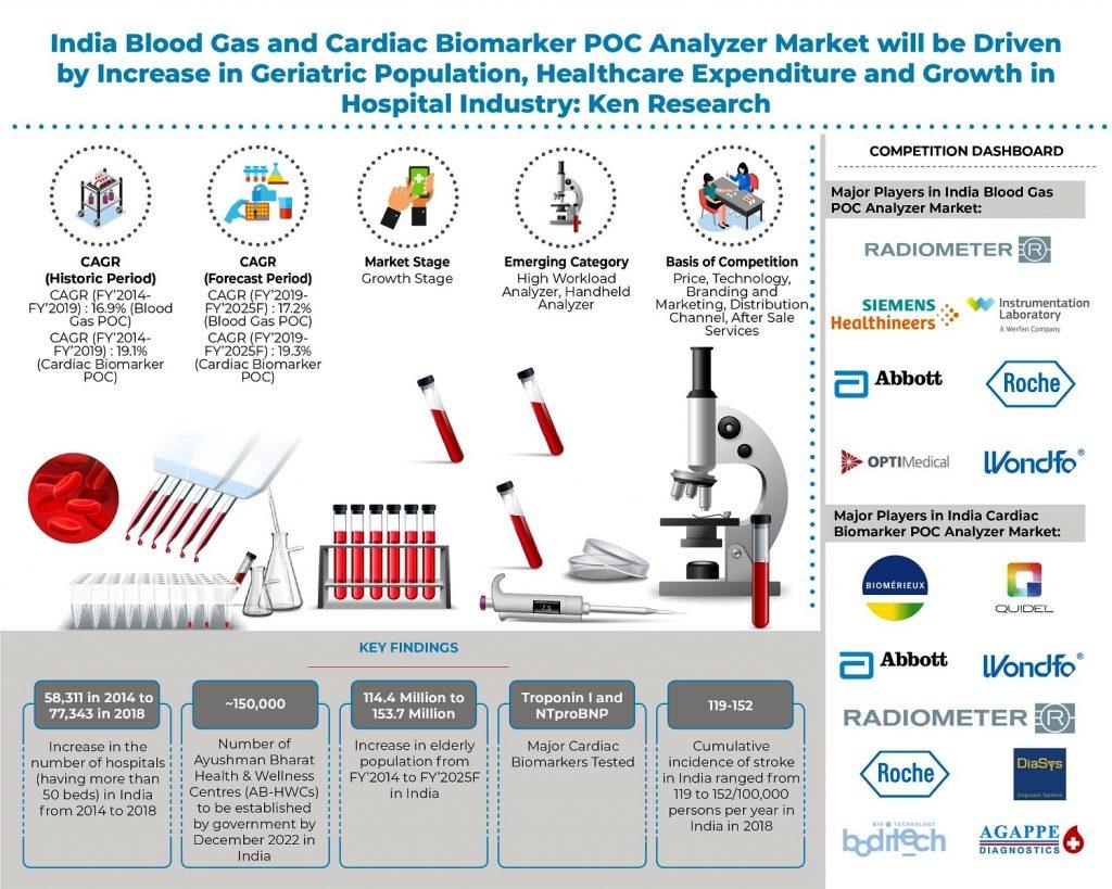 india-blood-gas-and-cardiac-poc-analyzer-market