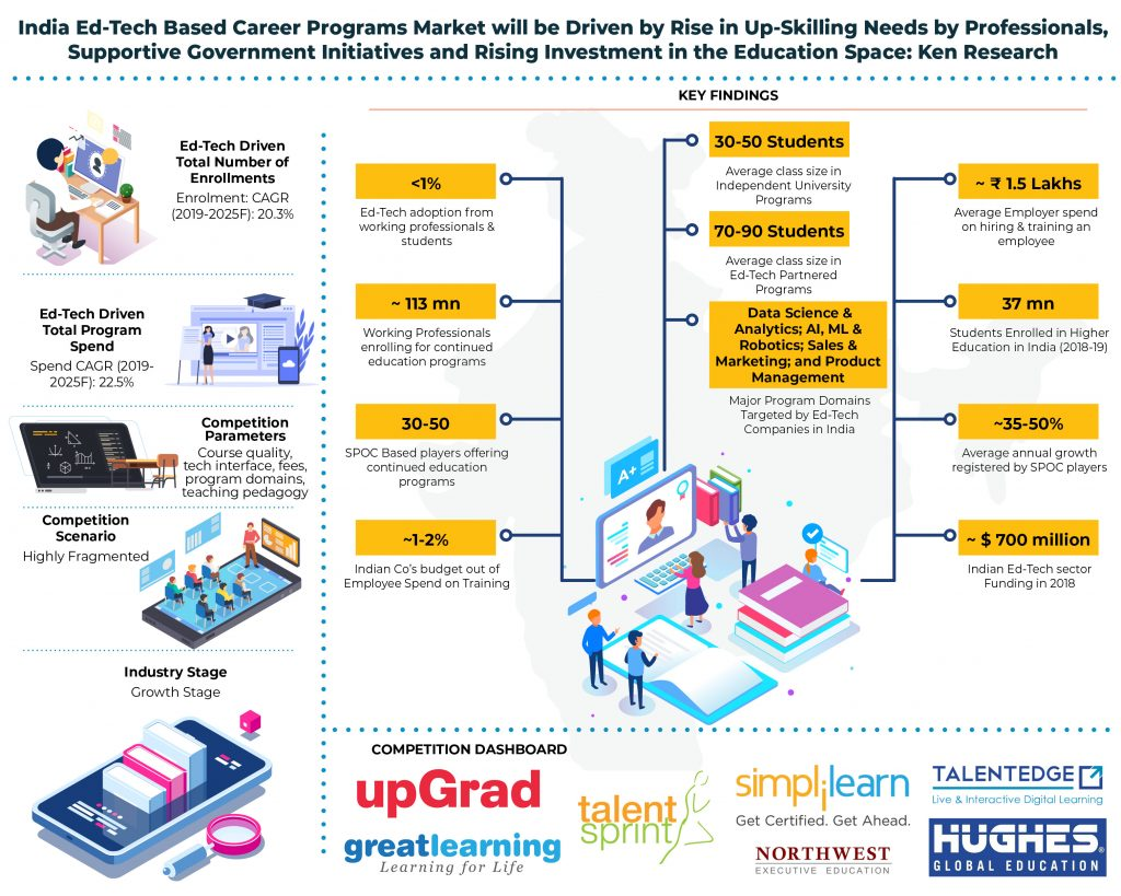 india-ed-tech-driven-career-programs-market