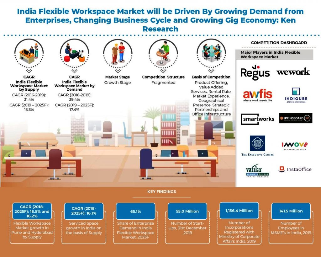 india-flexbile-workspace-market