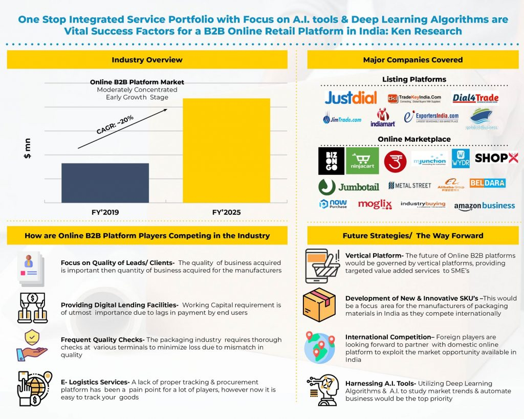 india-online-b2b-platform-industry