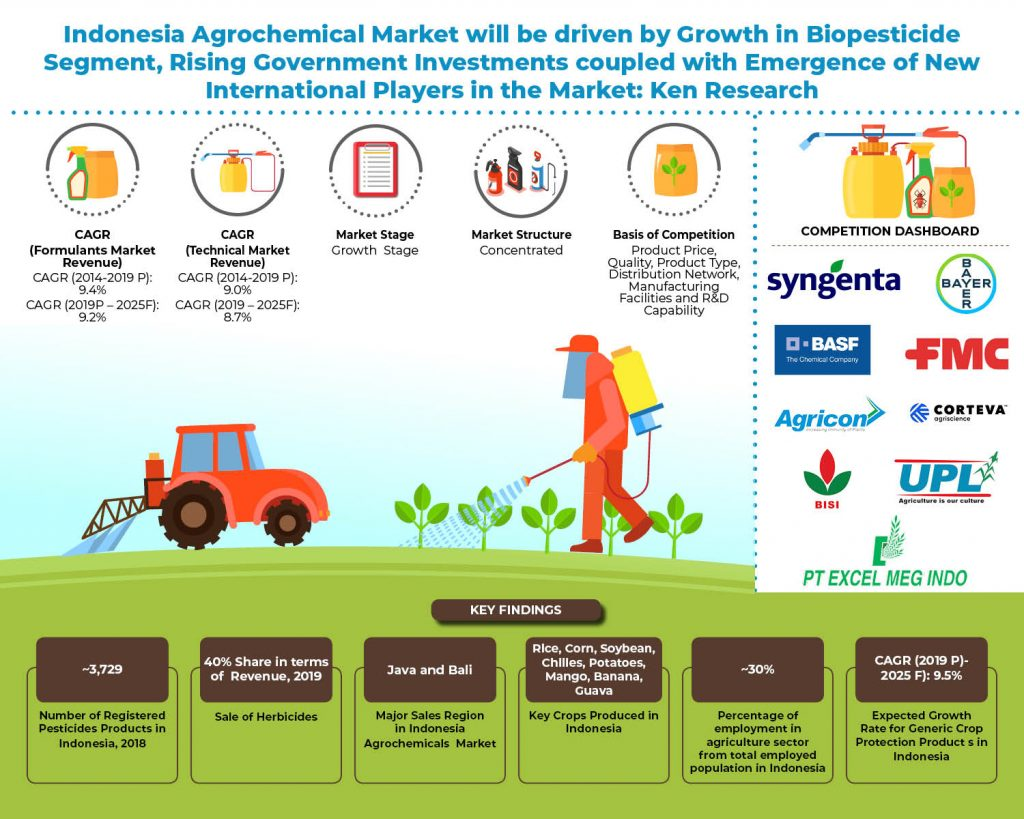 indonesia-agrochemical-market