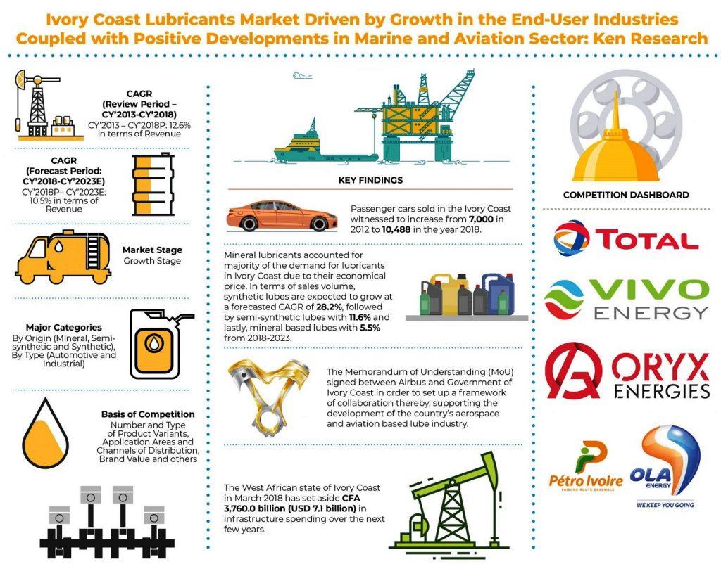 ivory-coast-lubricants-market