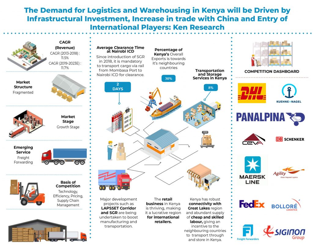 kenya-logistics-and-warehousing-market