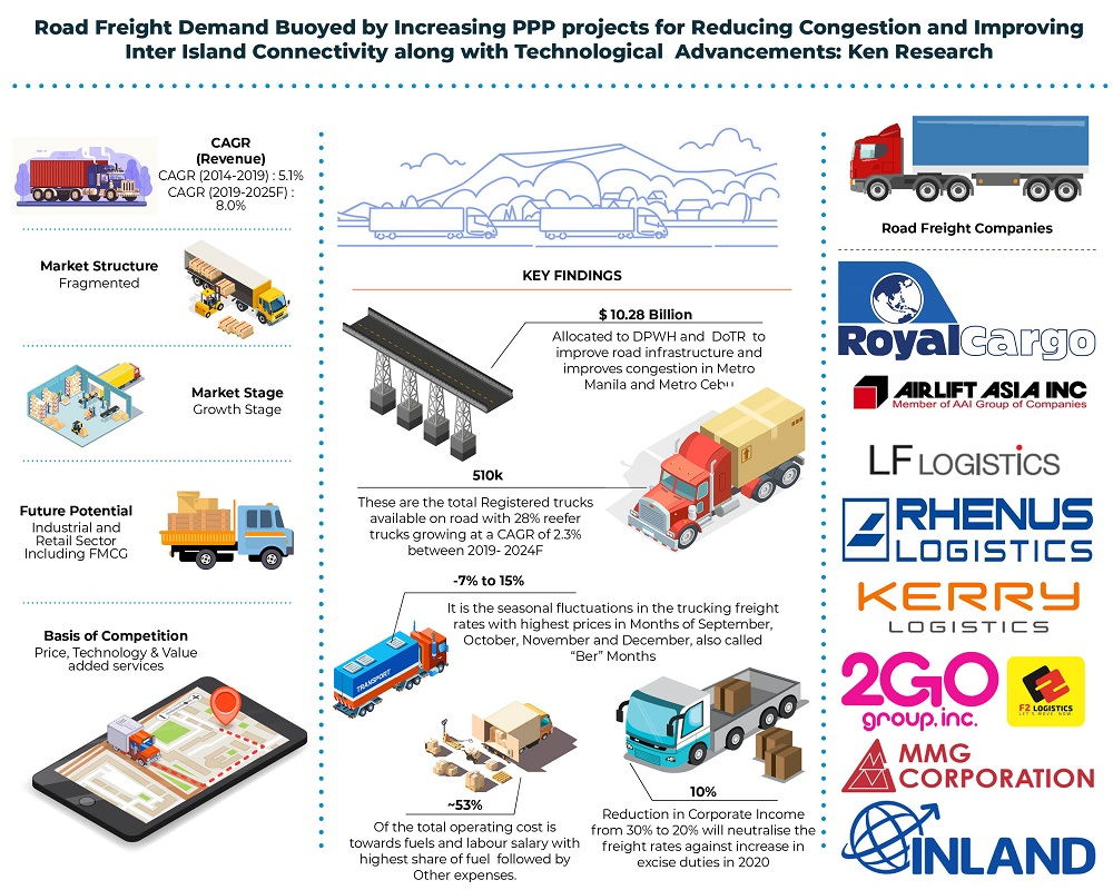 philippines-road-freight-market