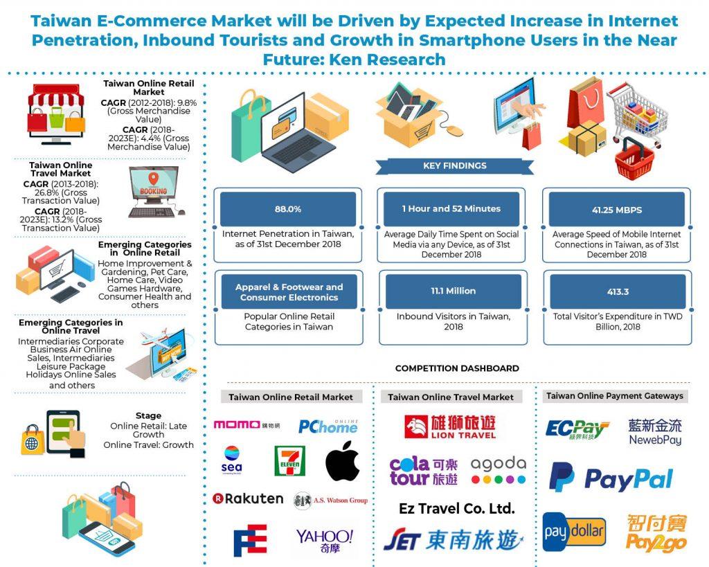 taiwan-_e_commerce_market