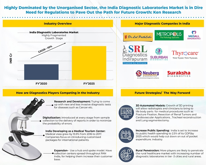 India Diagnostic Laboratories Market