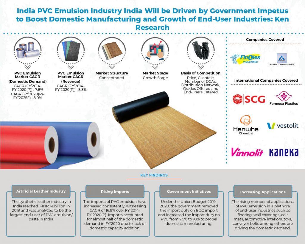 india-pvc-emulsion-market