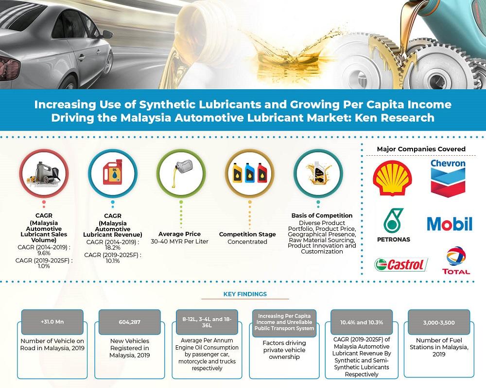 malaysia-automotive-lubricant-market