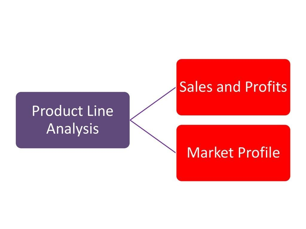 product line analysis