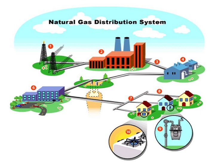 Global Natural Gas Distribution Market