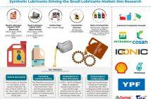 brazil-lubricants-market-analysis