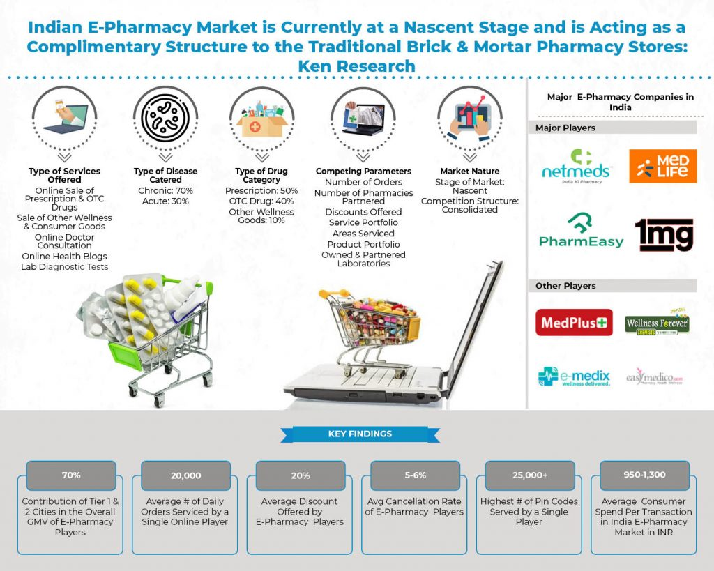 india-e-pharmacy-market