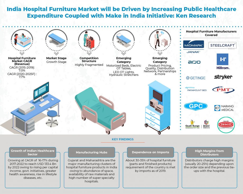 india-hospital-furniture-market