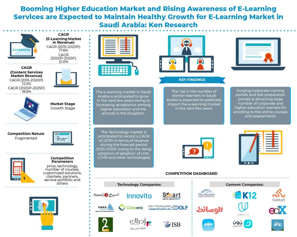 saudi_arabia_e_learning_market_infographic