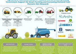 Increasing Government Support and Innovative Strategies Offered by Service Providers to drive the Agricultural Machinery Market in Thailand: Ken Research