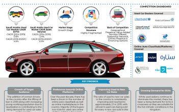 Saudi Arabia Used Car Market _ Infographic