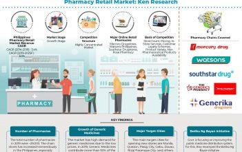 philippines-pharmacy-retail-market
