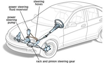 Global Automotive Electric Power Steering Market