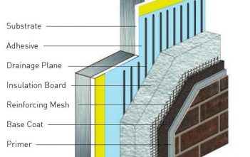 Global Exterior Insulation and Finish System Market