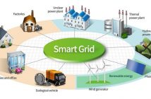 Global Smart Grid Market