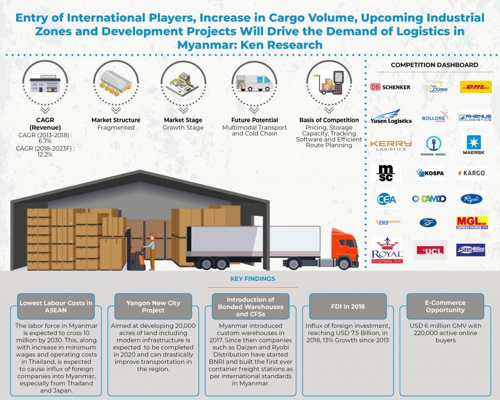 myanmar-logistics-market