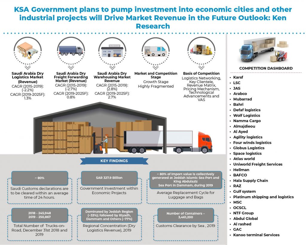 saudi-arabia-dry-logistics-and-warehousing-market