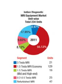 MRI Trends in India
