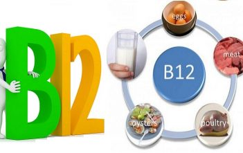 Vitamin B12 Market Future Outlook in US
