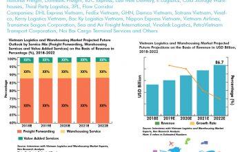 Vietnam-Logistics-and-Warehousing-Market