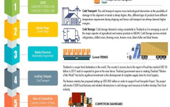Thailand Cold Chain Market info graphic