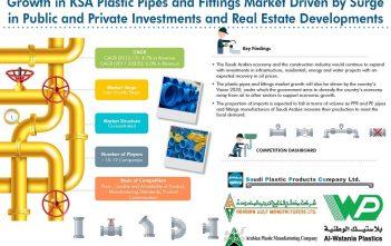 Saudi Arabia Plastic Pipes and Fittings Market