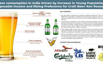 Market Research Report For India Beer