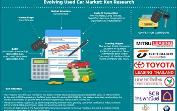 Thailand Auto Finance Market