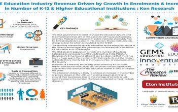 UAE Education Market