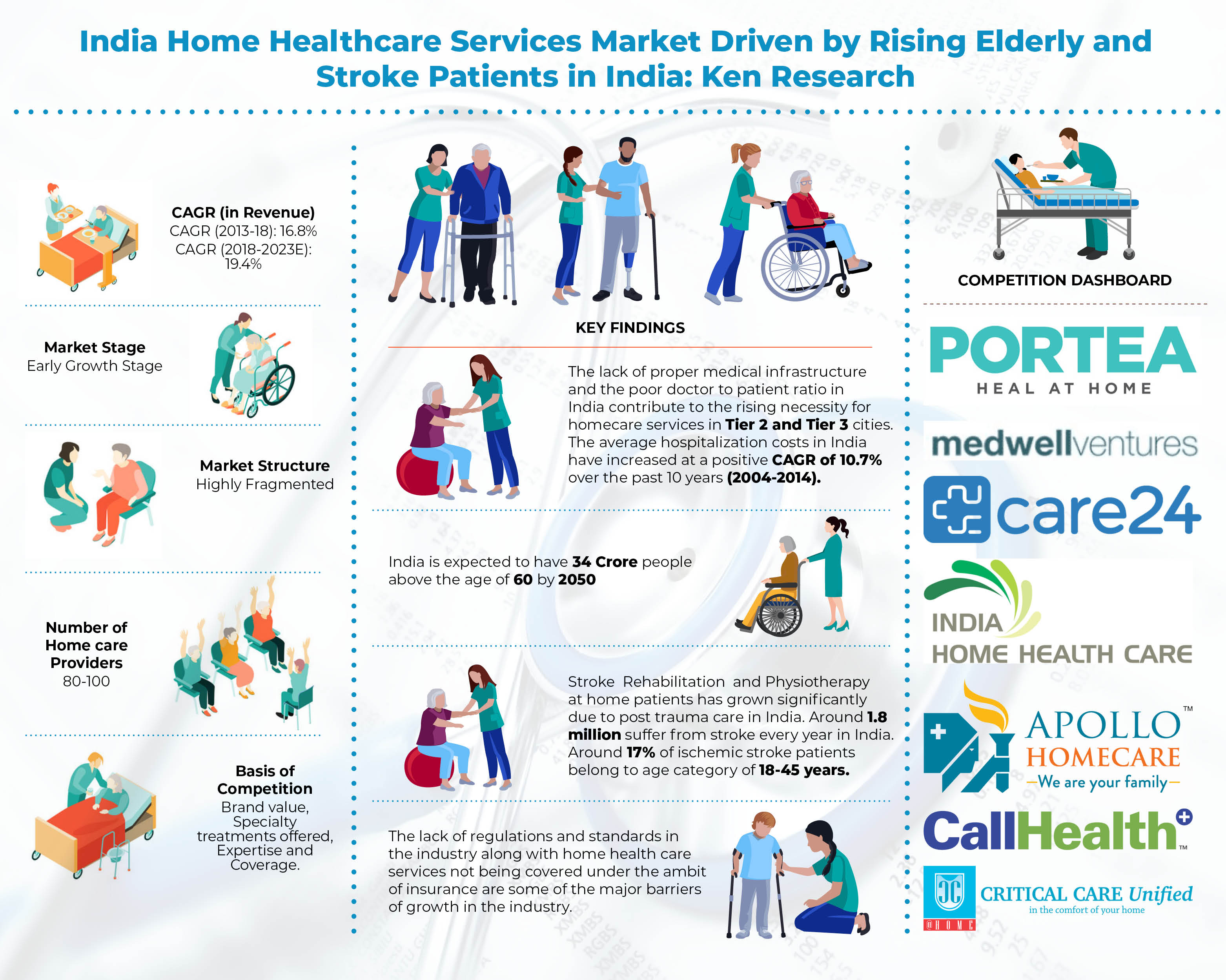 India Home Healthcare Market