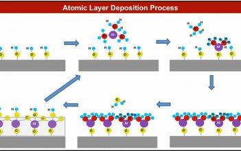 Europe Atomic Layer Deposition Market