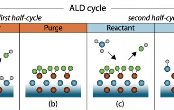 Middle East And Africa Atomic Layer Deposition Market