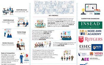 Singapore Executive Education Market