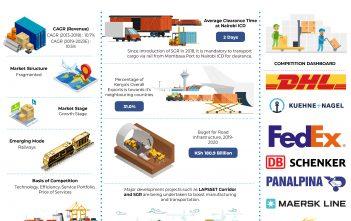 Kenya Freight Forwarding Market Research