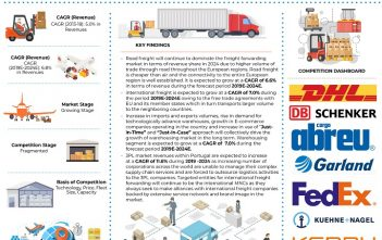 Portugal Logistics and Warehousing Market_Infographic